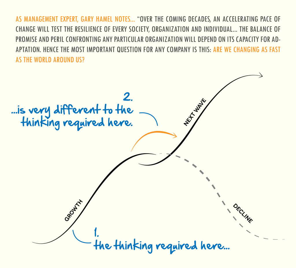 The thinking required is different for different waves of growth!